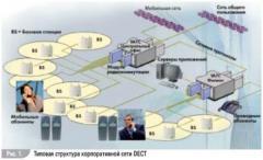 Системы и оборудование телефонной беспроводной