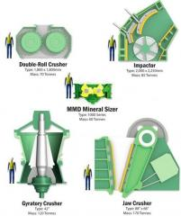Crusher of MMD (Mineral Sizers), careful