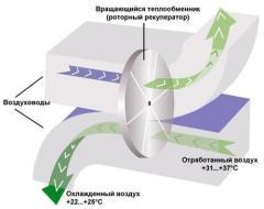 Теплообменник вентиляционный