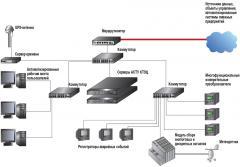 Системы телемеханики