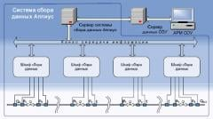 Systems of detection of leaks