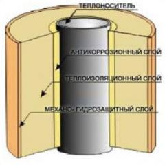 Materials heat-insulating for pipelines