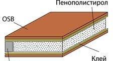 SIP панели (сэндвич-панели) также называемые КТП