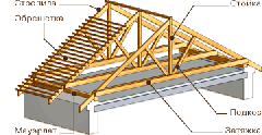 The rafter is wooden trailing