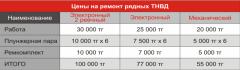 РЕМОНТ ТНВД (ремонт топливной аппаратуры)