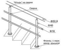Установка перил, лестничных, балконных и других