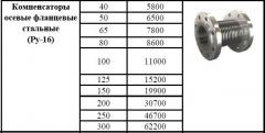 Compensator axial flange steel (Ru-16)