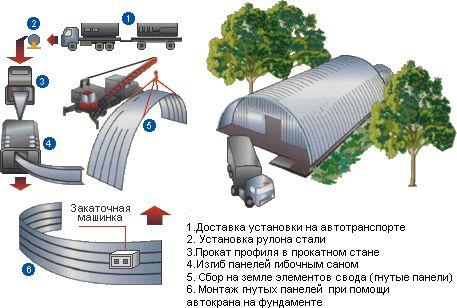 sklady_iz_metallokonstrukczij_holodnye_uteplennye_i_teplye
