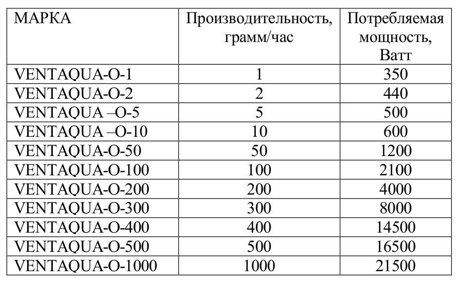 generator_ozona_ventaqua_o_1000
