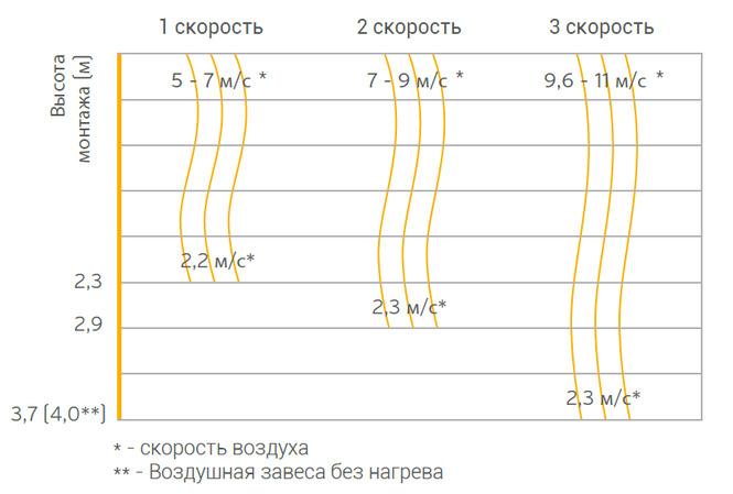 vozdushnaya_zavesa_wing_e150_vodyanoj_teploobmennik