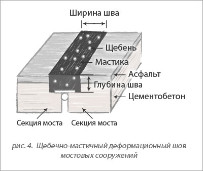 mostovye_mastiki_brit_kachestvo_i_vysokaya_effektivnost