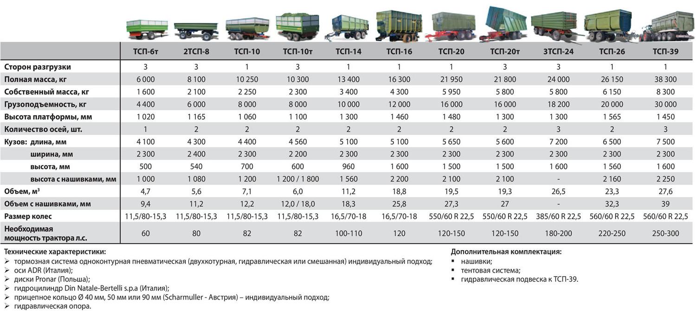 traktornyj_samosvalnyj_priczep_tsp_10