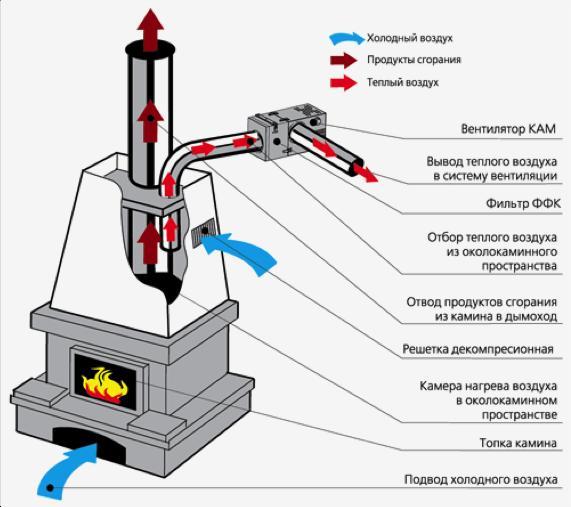 ventilyator_kaminnyj_czentrobezhnyj_vents_kam_160