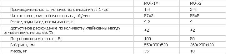 pribor_dlya_otmyvaniya_klejkoviny_u1_mok_1m