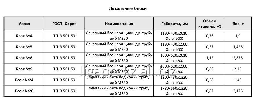 blok_lekalnyj_pod_czilindricheskuyu_zhelezobetonnuyu_trubu_m250