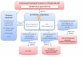 Программный продукт 1С-Рейтинг: Нефтебаза