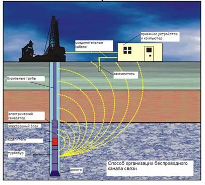 Заказать Геофизическое исследование скважин