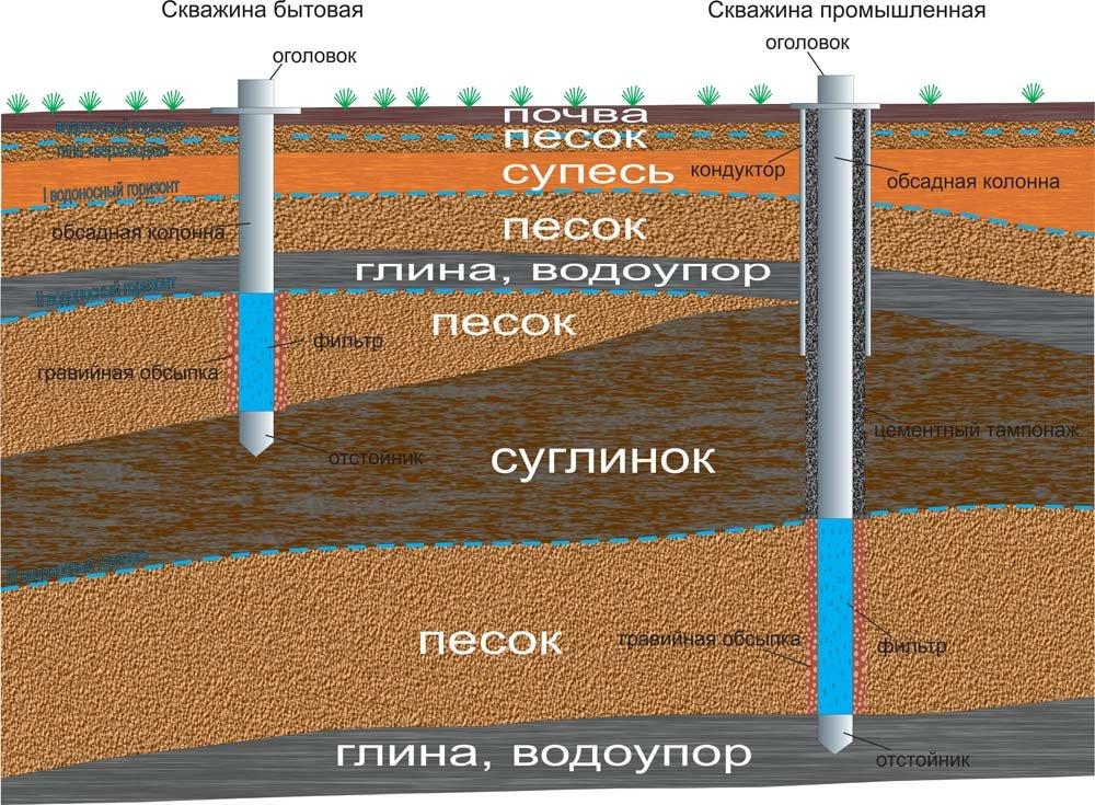 Заказать Гидрогеология