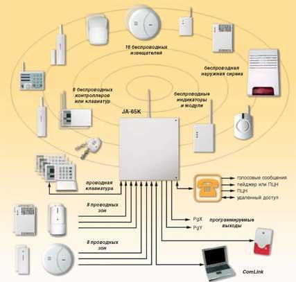 Заказать Построение систем противопожарной и охранной сигнализации