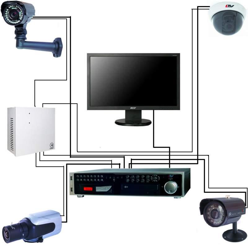 Заказать Настройка удаленного просмотра систем видеонаблюдения