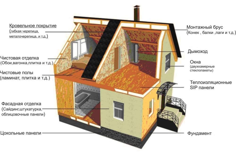 """Заказать Строительство быстровозводимых пожаробезопасных каркасных домов по """"канадсвкой"""" технологии"""