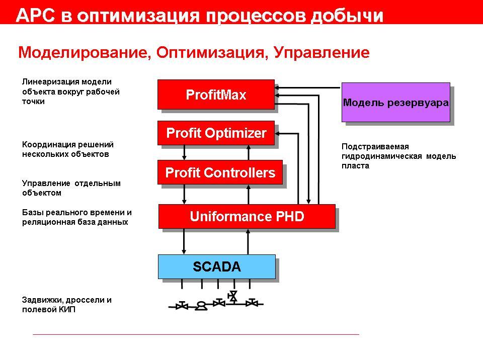 Заказать Подбор эффективных и рациональных методов измерения, контроля и управления, технологическим процессом.