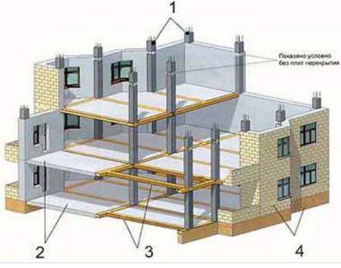 Во-первых, монолитные строения обладают большим запасом прочности