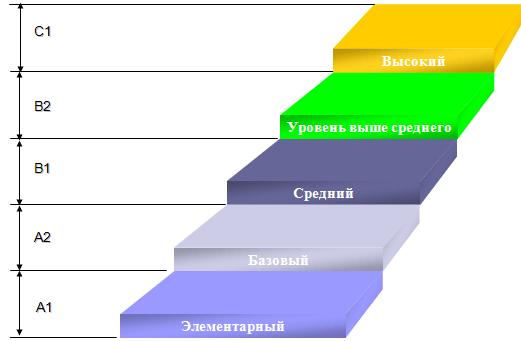 Order Kazakh courses, preparation for Kaztest, Office-work in Kazakh