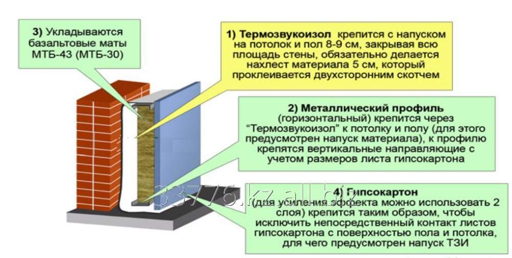 Заказать Звукоизоляция стен матами ТЗИ