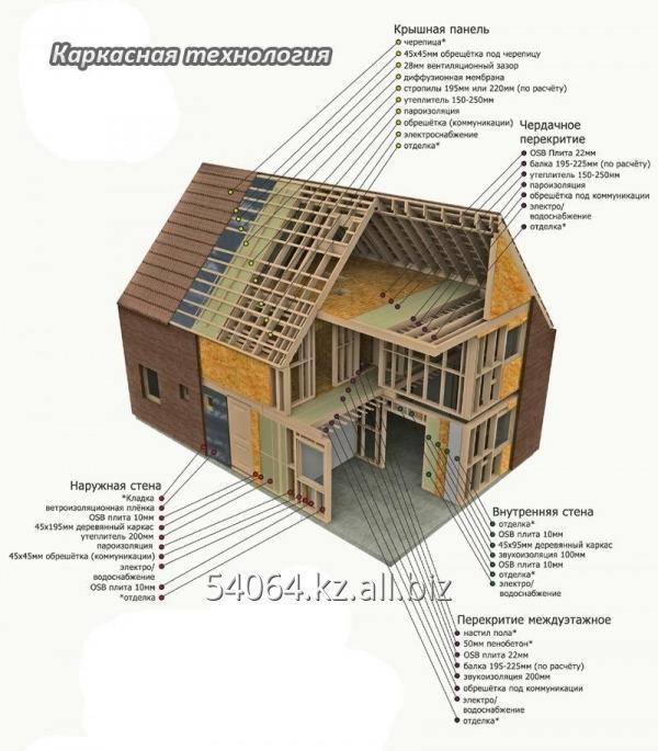 Заказать Услуга строительство каркасных домов собственными руками