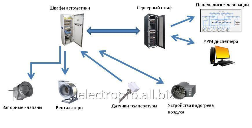Order Installation of automatic machinery
