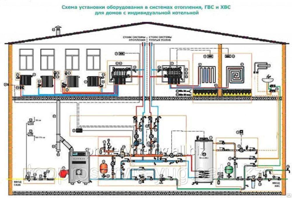 طراحی سیستم های گرمایشی