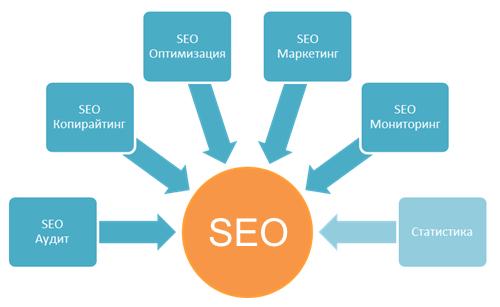 Заказать seo оптимизация и продвижение сайта скачать xrumer 7.7.35