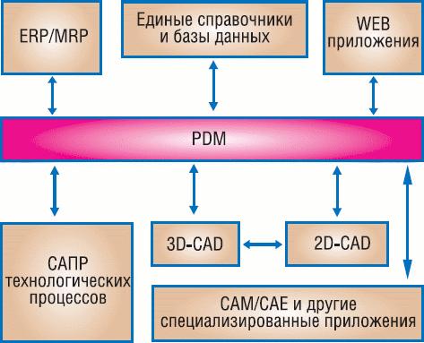 Заказать Внедрение PDM/PLM-, CAD/CAM/CAE-системы