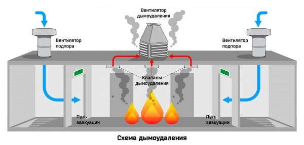 Заказать Автоматизация системы противопожарной вентиляции