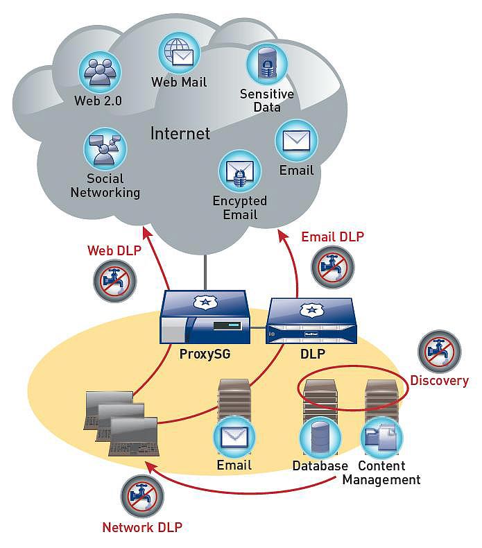 Заказать Построение систем противодействия утечке информации