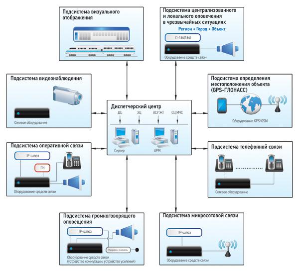 Заказать Создание автоматизированной системы видеонаблюдения