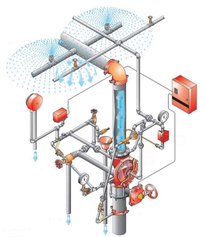 Заказать Проектирование спринклерной системы пожаротушения