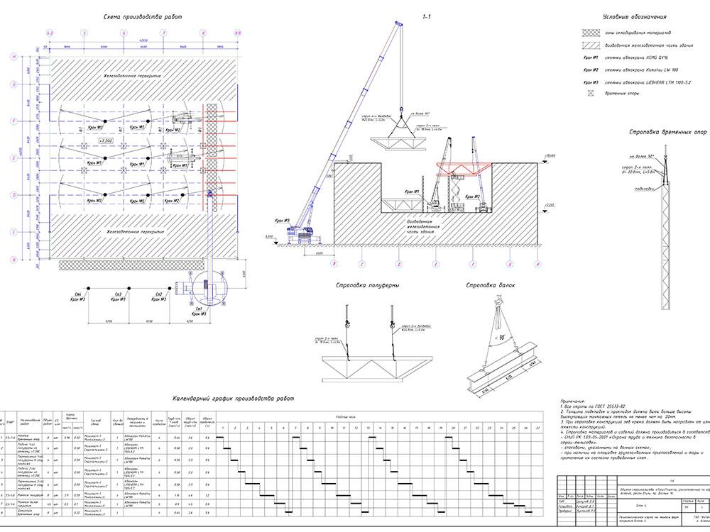 Заказать Разработка Проекта организации строительства (ПОС), Проекта производства работ (ППР) на все виды работ