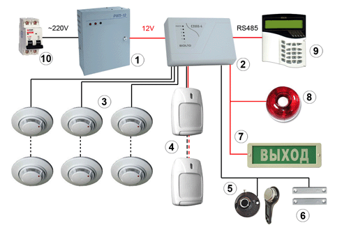 Заказать Построение системы противопожарной и охранной сигнализации