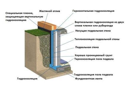 Заказать Гидроизоляция фундамента в Актау