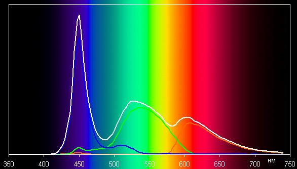 Заказать Спектральный анализ