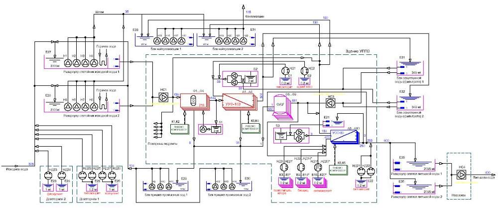 Order Development of the scheme of power supply of processing equipment.