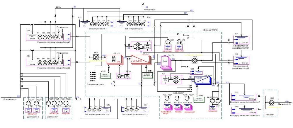 Заказать Разработка схемы электроснабжения технологического оборудования.