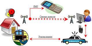Надежность пультовой охраны офисов обеспечивается применением современного профессионального оборудования...
