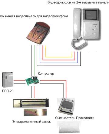 Система контроля доступа необходима для оперативного контроля ограничения доступа на территорию офиса и в само...