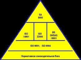 Разработка интегрированных систем менеджмента