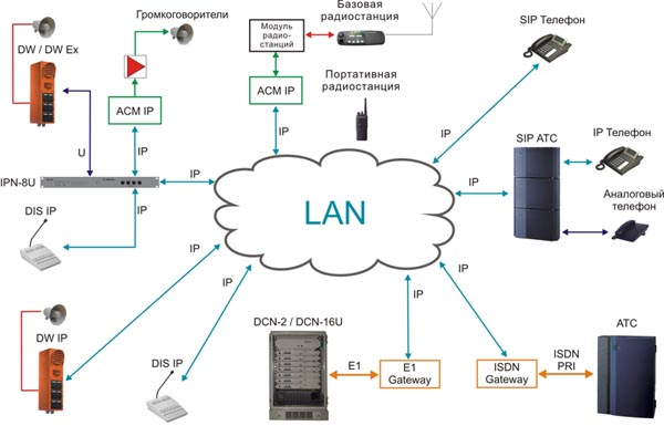 Order Systems of loud-speaking industrial communication