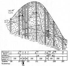 Инженерно-геологические изыскания под