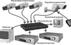 Design, video surveillance development of systems